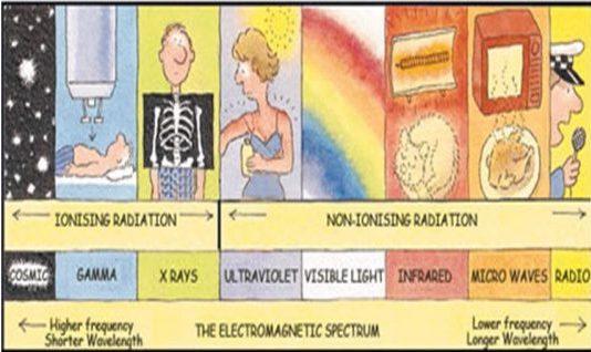 Radiation Types