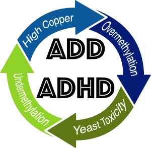 what causes adhd in children